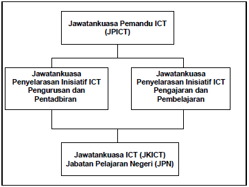 Struktur Tadbir Urus JPICT Kementerian Pelajaran Malaysia