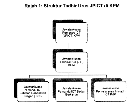 Struktur Tadbir Urus JPICT di KPM