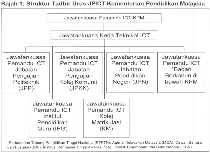 rajah 1 struktur tadbir urus jpict kementerian pendidikan malaysia