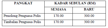 KADAR BARU IMBUHAN TETAP KHIDMAT POLIS 3.