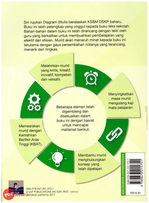 Download Dskp Pertanian Tingkatan 4 Berguna Sap 17 Diagram Prinsip Perakaunan Tingkatan 4 topbooks Plt Of Senarai dskp Pertanian Tingkatan 4 Yang Boleh Di Cetak Dengan Cepat