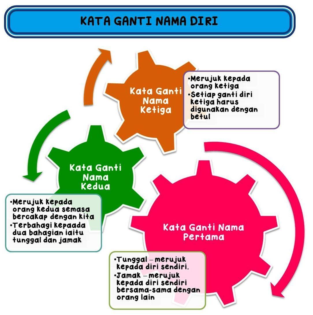 Nota Padat Bahasa Melayu Tingkatan 1 Yang Meletup Kata Ganti Nama Diri Nota Bahasa Malaysia Of Dapatkan Nota Padat Bahasa Melayu Tingkatan 1 Yang Baik Untuk Para Murid Lihat