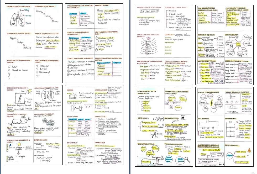 di sini sediakan notanota padat sains tahun 4 hingga tahun 6 ini untuk memudahkan ulangkaji muridmurid upsr untuk mendapatkan nota bolehlah download