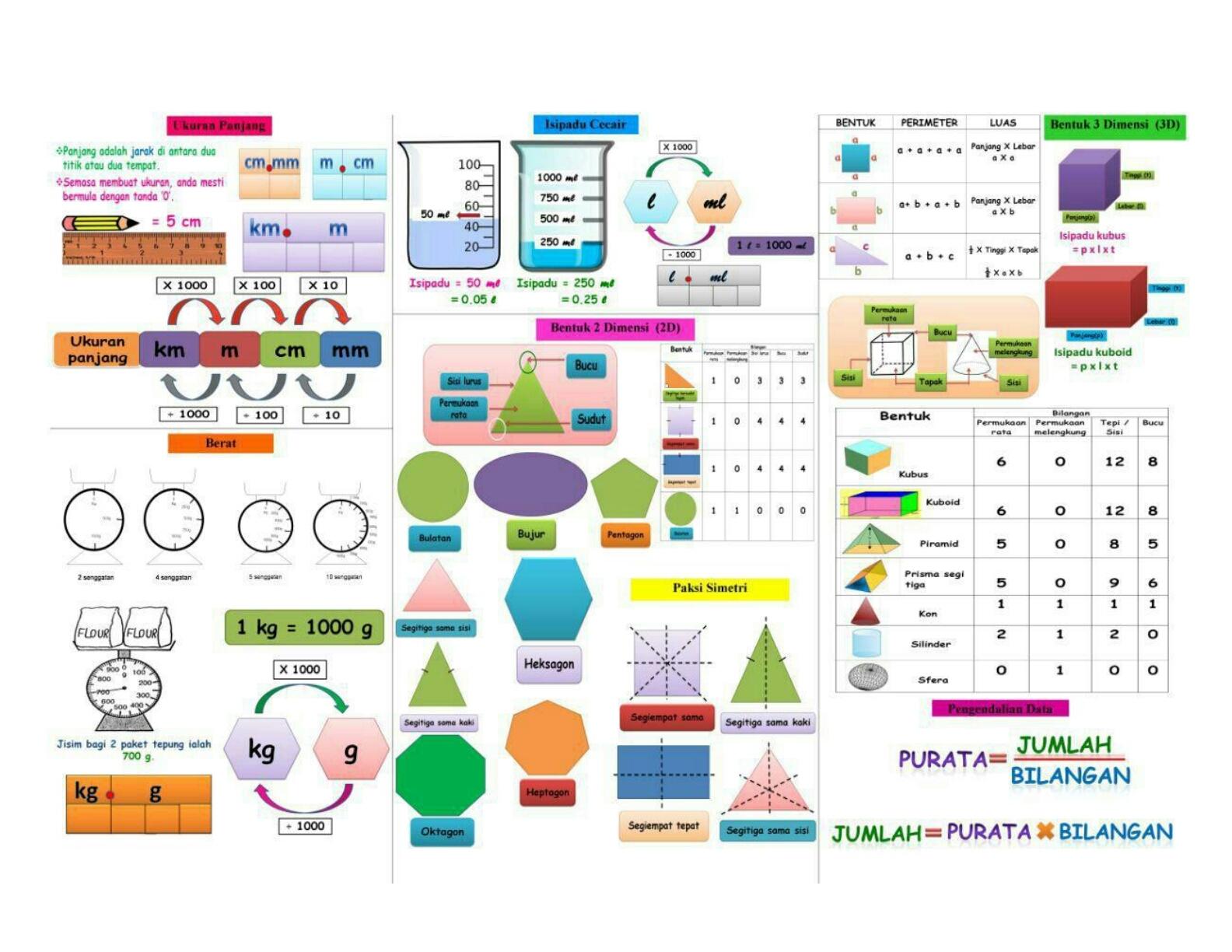 Nota Padat Matematik Upsr Yang Bermanfaat Nota formula Matematik Pendidik2u Of Senarai Nota Padat Matematik Upsr Yang Penting Untuk Guru-guru Perolehi