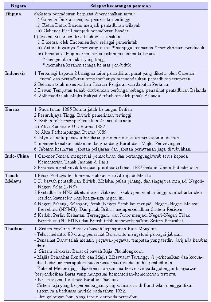 Nota Padat Sejarah Tingkatan 2 Yang Sangat Meletup Gardens Of Knowledge Nota Ringkas Sejarah Tingkatan 5 Semua topik Of Dapatkan Nota Padat Sejarah Tingkatan 2 Yang Bermanfaat Untuk Ibubapa Perolehi