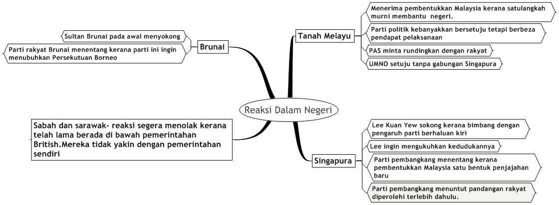 Nota Padat Sejarah Tingkatan 2 Yang Sangat Penting Dunia Sejarah Cikgu nor Rafidah Sejarah Tingkatan 5 Bab 6 Of Dapatkan Nota Padat Sejarah Tingkatan 2 Yang Bermanfaat Untuk Ibubapa Perolehi