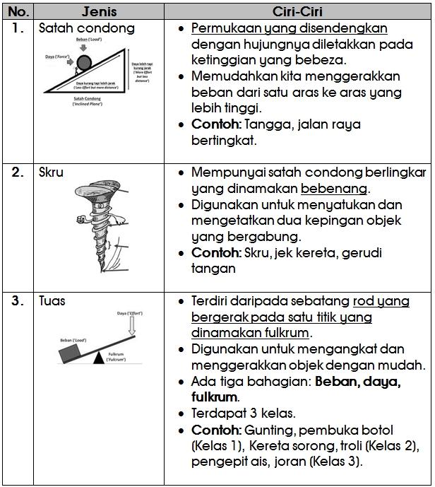 Nota Sains Tahun 3 Yang Berguna Category Sains Tahun 6 Chang Tun Kuet Of Download Nota Sains Tahun 3 Yang Hebat Untuk Para Guru Perolehi