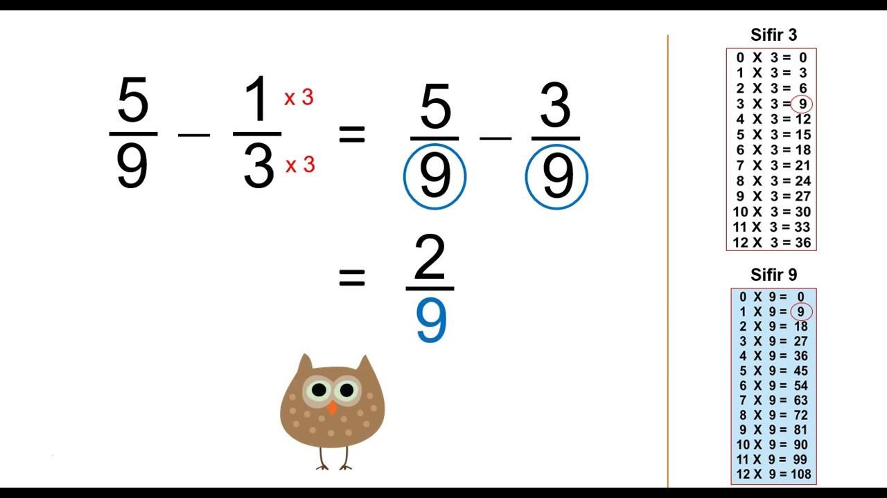 Dapatkan soalan Latihan Matematik Tahun 4 Pecahan Yang