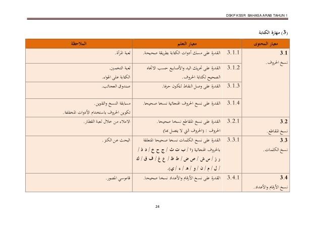 Soalan Pentaksiran Awal Tahun Bahasa Arab Tahun 1 Meletup Dskp Bahasa Arab Tahun 1 Sk Kssr Semakan 2017 Of Dapatkan Pentaksiran Awal Tahun Bahasa Arab Tahun 1 Yang Bermanfaat Khas Untuk Murid Perolehi!