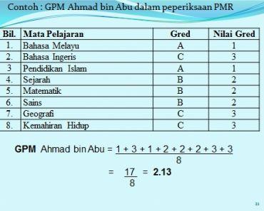 Soalan Peperiksaan Awal Tahun Pendidikan islam Tingkatan 5 Bernilai Unit Penilaian Peperiksaan Smk Taman Tuanku Jaafar Cara