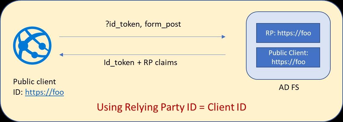 Download Rpt Bahasa Inggeris Tingkatan 5 Bernilai Customize Claims to Be Emitted In Id token when Using Openid Connect Of Senarai Rpt Bahasa Inggeris Tingkatan 5 Yang Dapat Di Muat Turun Dengan Segera
