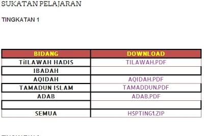 Download Rpt Pendidikan islam Tingkatan 4 Meletup Berkongsi Sumber Subjek Pendidikan islam Kbsm Sukatan Pelajaran Of Dapatkan Rpt Pendidikan islam Tingkatan 4 Yang Dapat Di Download Dengan Mudah