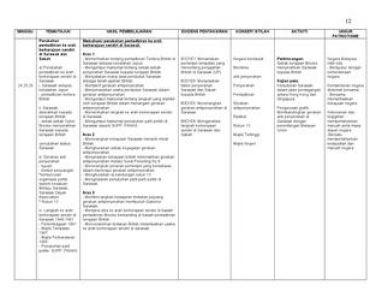 Download Rpt Sejarah Tingkatan 5 Baik Rpt Sejarah Tingkatan 3 2014 by Smk Lembah Bidong issuu