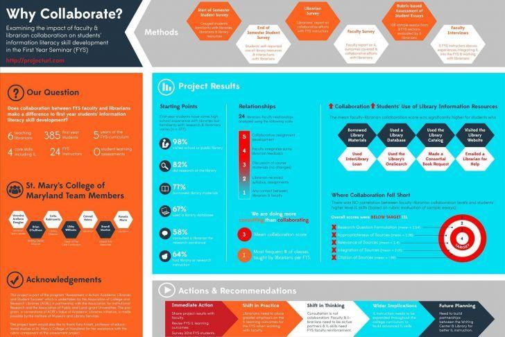 professional informational poster design