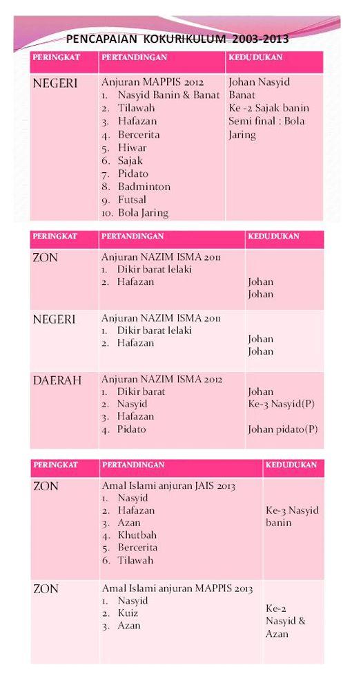 Kuiz islam Terhebat Pencapaian Archives Sekolah Rendah islam Hira Shah Alamsekolah
