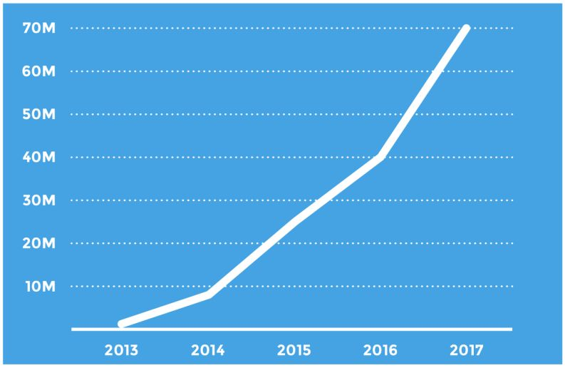 above kahoot s growth since launch in 2013