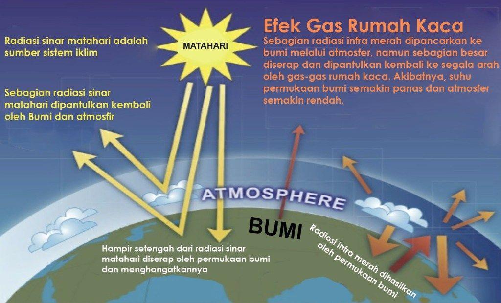 penyebab pemanasan global efek rumah kaca