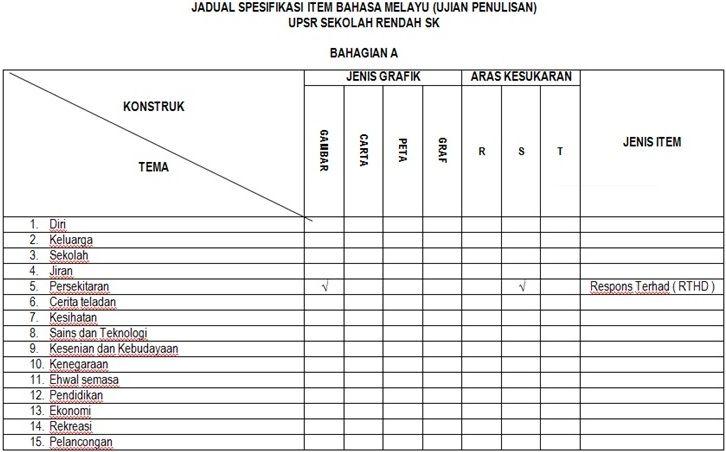 Teka Silang Kata Bahasa Melayu Sekolah Rendah Dan Jawapan Baik Senarai Latihan Bahasa Melayu Upsr Yang Baik Khas Untuk Guru Guru