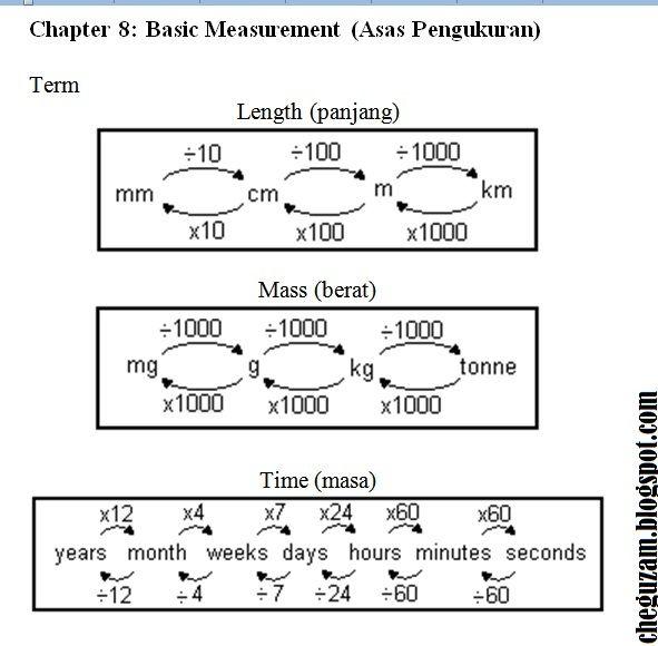 download dskp matematik tingkatan 1 power nota matematik tingkatan 1 bab 8 asas pengukuran basic of