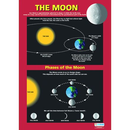 Poster Kajian Berguna Buy Earth Sun Moon and solar System Poster Set A1 Tts International