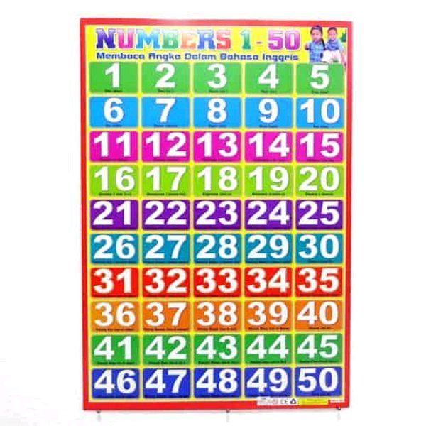 senarai poster angka yang berguna dan boleh di dapati dengan mudah