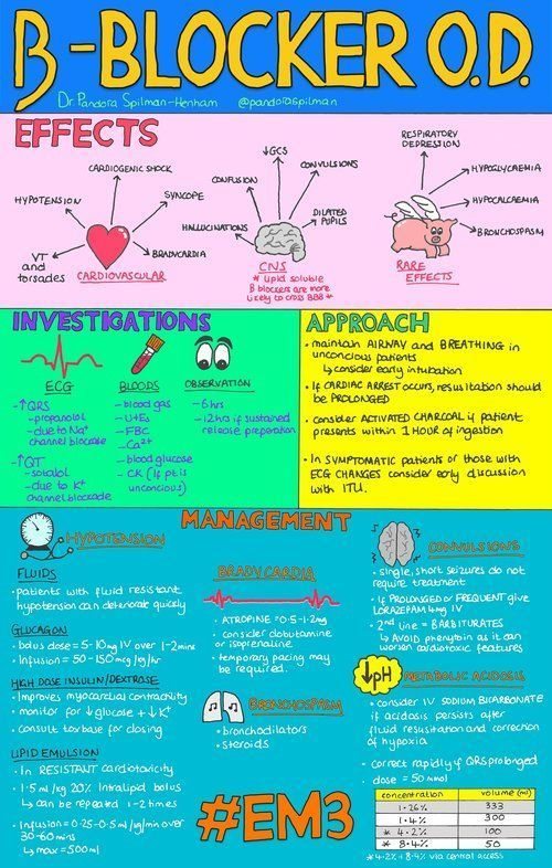 beta blocker od infographic jpg