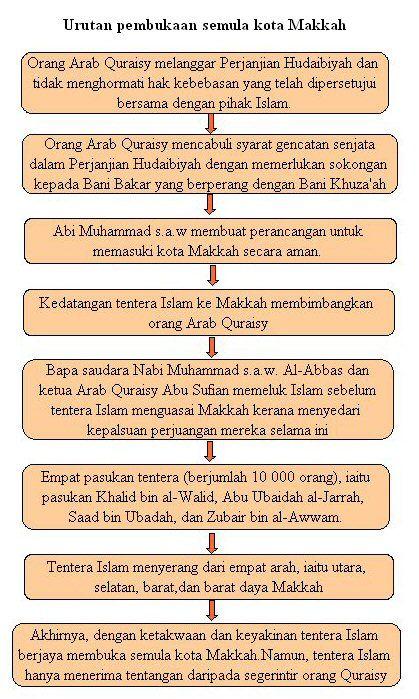 orang islam juga bebas untuk memasuki makkah dan boleh beribadat di kaabah pada bila bila masa 3 menbolehkan program dakwah islamiah