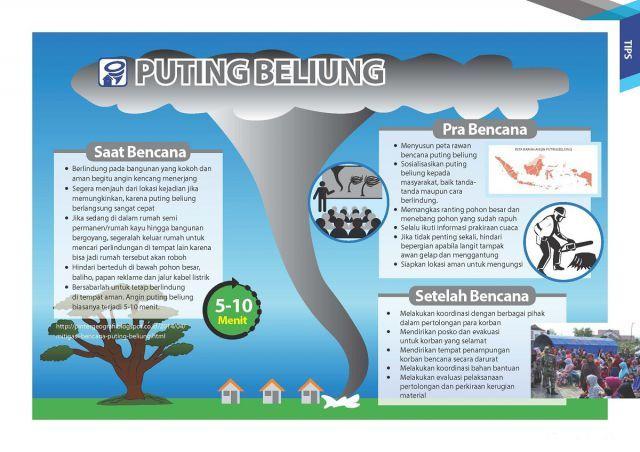 Poster Bencana Alam Penting Spab
