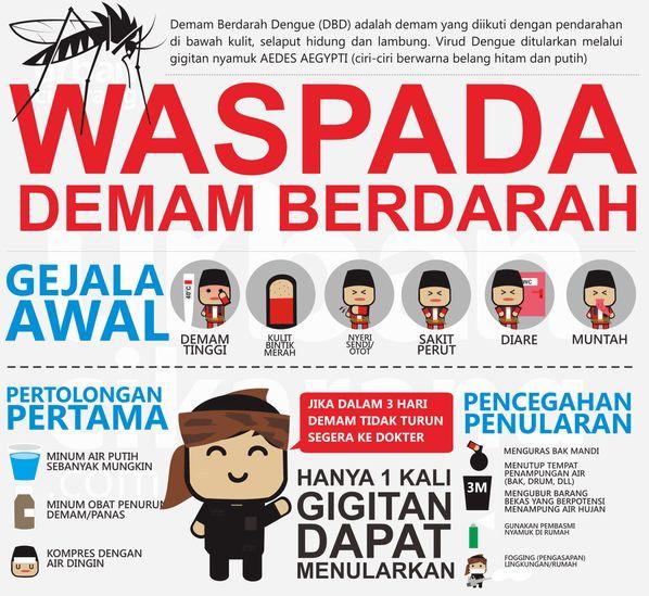 Poster Demam Berdarah Bermanfaat Ulasan Lengkap Gejala Demam Berdarah Pengobatan Penyebab Pencegahan
